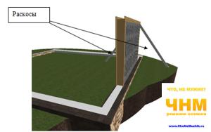 Строительство гаража своими руками, устанавливаем ворота